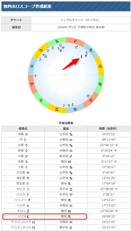 西洋占星術のリリス ホロスコープ作成サイトで無料で調べる方法