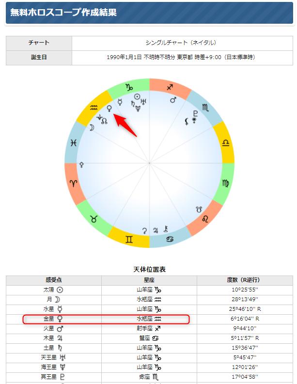 金星星座の調べ方